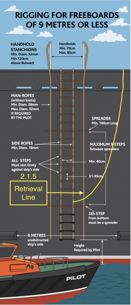 2.1.5. The retrieval line: Above the spreader, Leading forward.