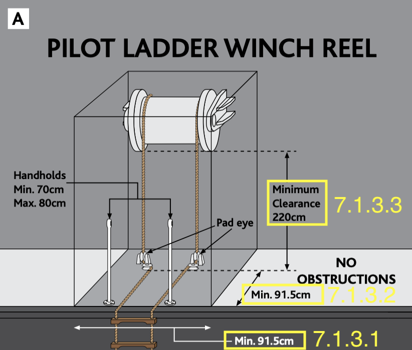 Winch Reel Arrangements; Source: Wheelhouse Poster