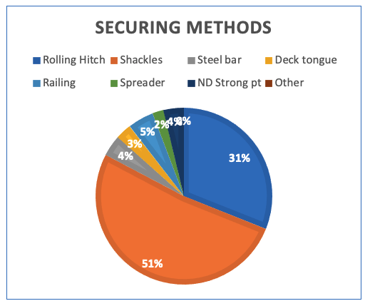 Results of the online survey into the securing methods of pilot ladders